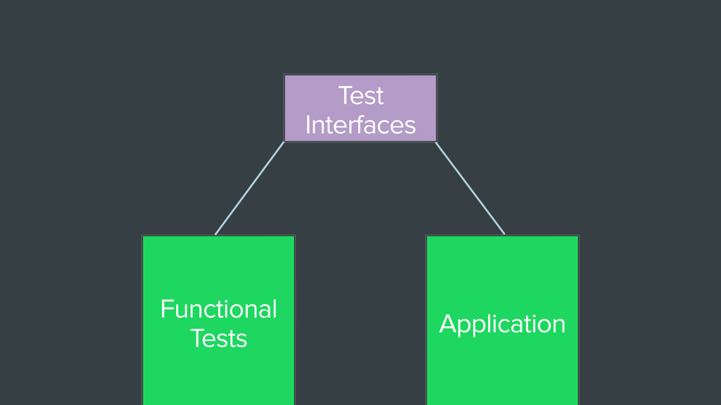 Functional Tests Application Test Interfaces