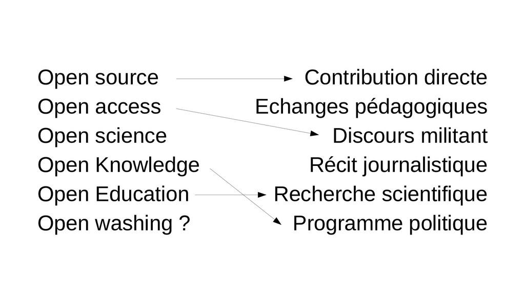 Open source Open access Open science Open Knowl...