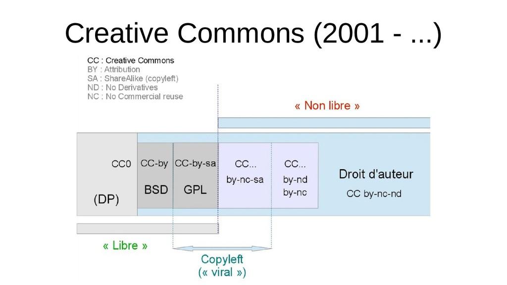 Creative Commons (2001 - ...)