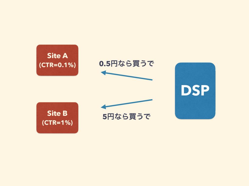 DSP Site A (CTR=0.1%) Site B (CTR=1%) 0.5ԁͳΒങ...