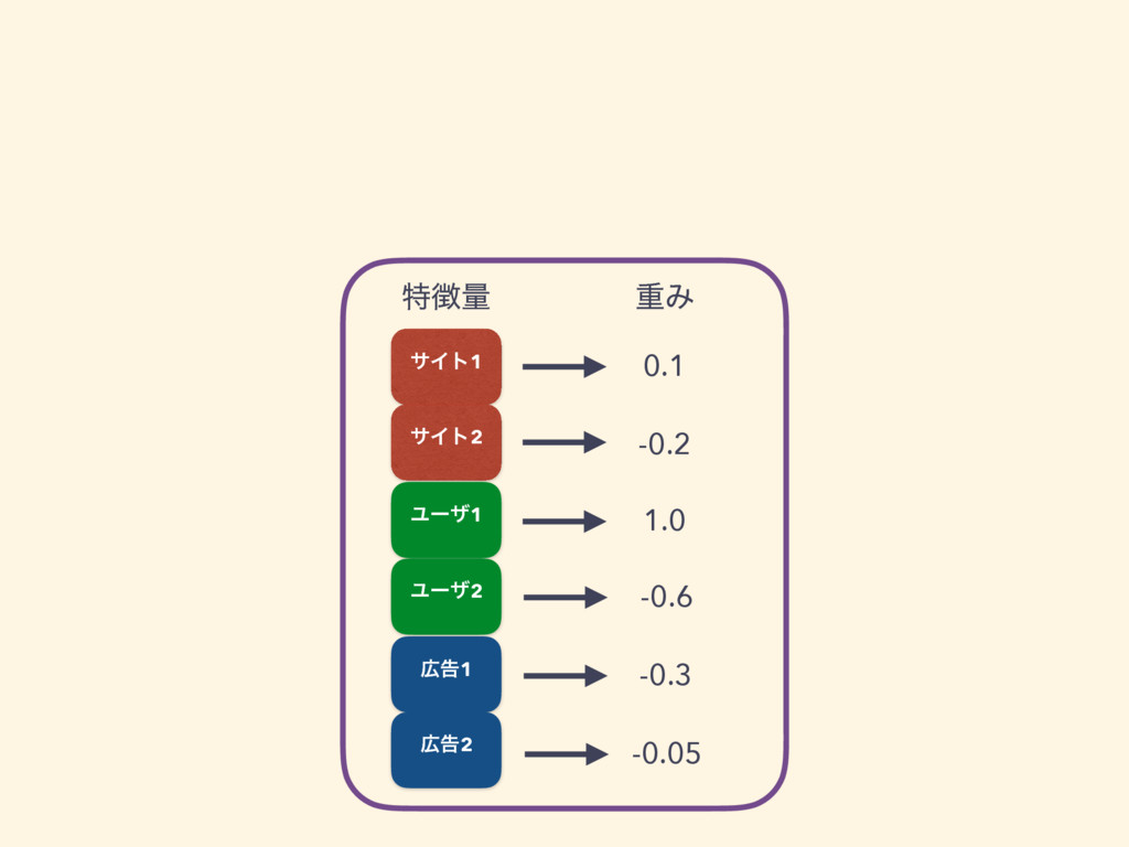 ಛྔ ॏΈ 0.1 -0.2 1.0 -0.6 -0.3 -0.05 αΠτ1 αΠτ2 Ϣ...