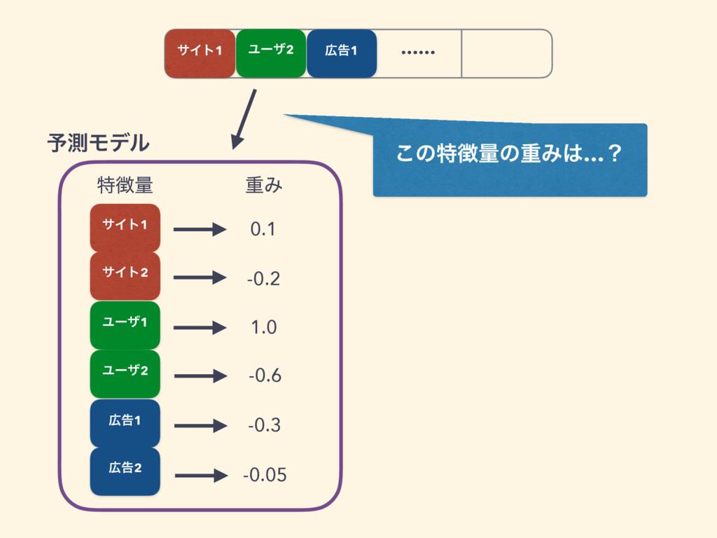 ࠂ1 …… ಛྔ ॏΈ 0.1 -0.2 1.0 -0.6 -0.3 -0.05 ༧ଌϞσ...