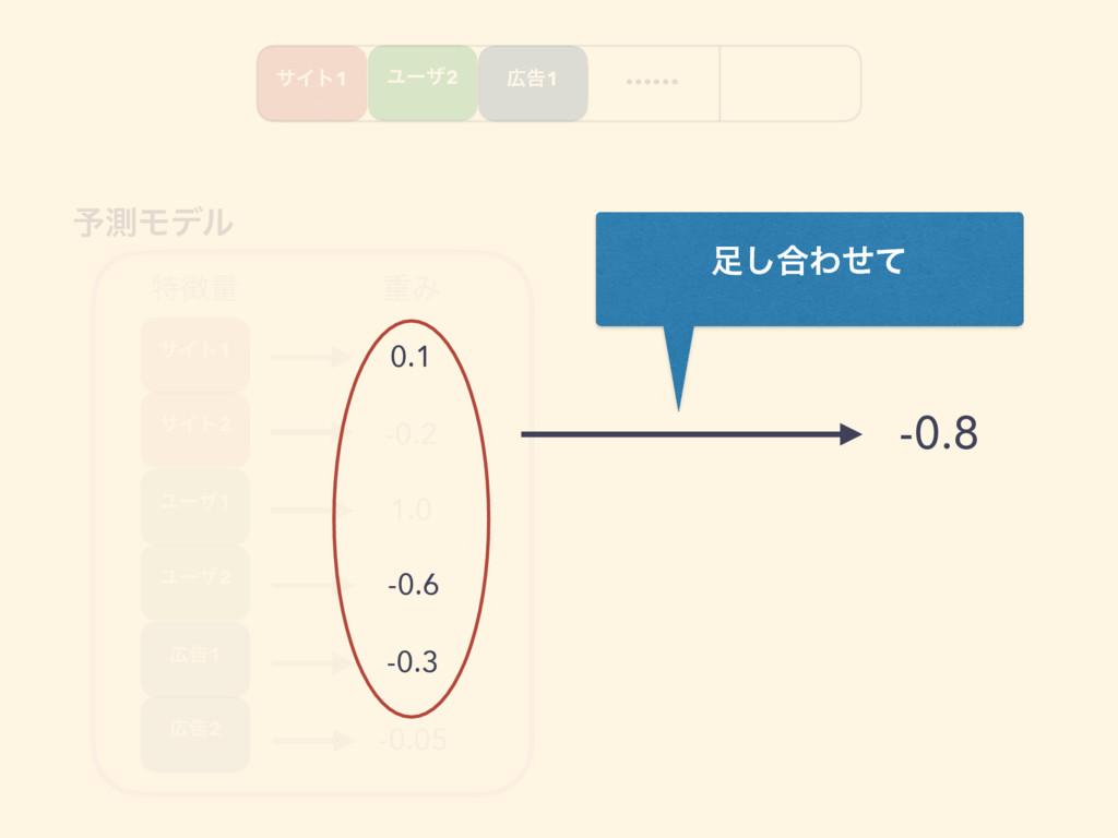 …… ಛྔ ॏΈ 0.1 -0.2 1.0 -0.6 -0.3 -0.05 ༧ଌϞσϧ ͠...