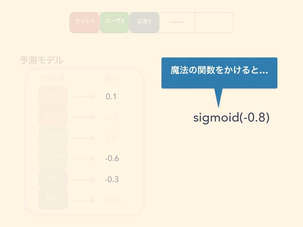 …… ಛྔ ॏΈ 0.1 -0.2 1.0 -0.6 -0.3 -0.05 ༧ଌϞσϧ ຐ๏...