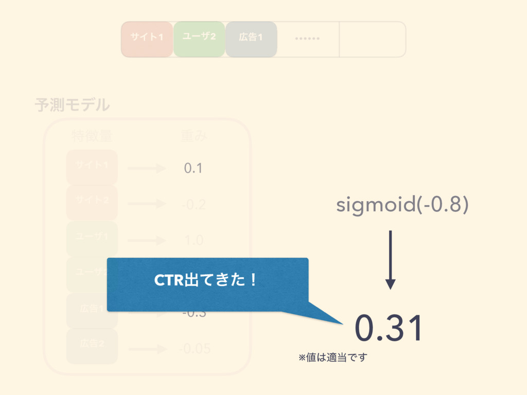 …… ಛྔ ॏΈ 0.1 -0.2 1.0 -0.6 -0.3 -0.05 ༧ଌϞσϧ CT...