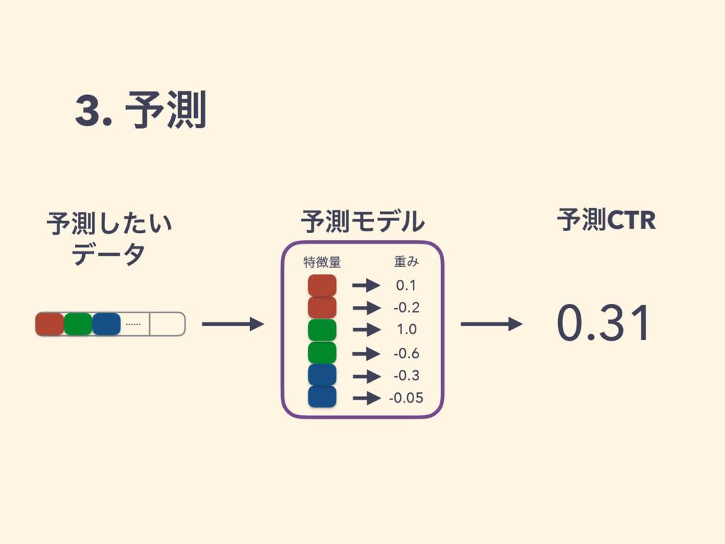 3. ༧ଌ …… ༧ଌϞσϧ 0.1 -0.2 1.0 -0.6 -0.3 -0.05 ಛྔ...