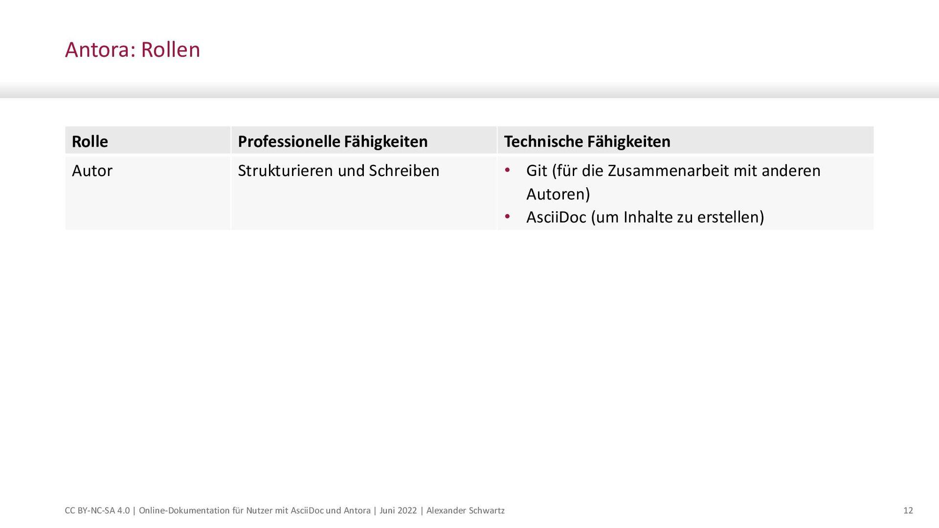 © msg   August 2021   Online-Dokumentation für ...