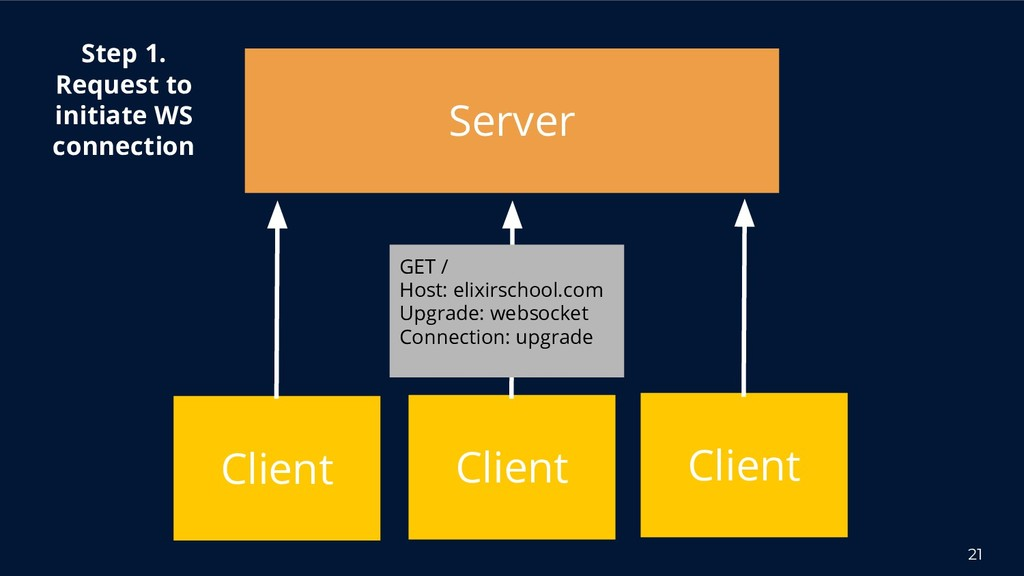 21 Server Client Step 1. Request to initiate WS...