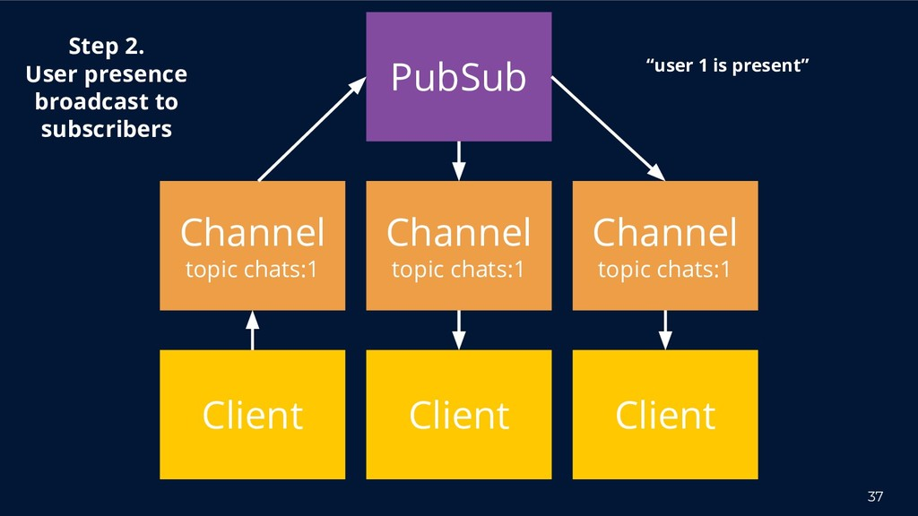 37 Channel topic chats:1 Step 2. User presence ...
