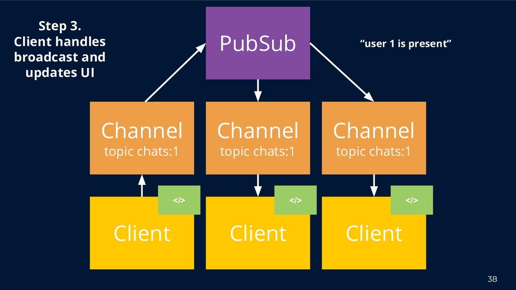 38 Channel topic chats:1 Step 3. Client handles...