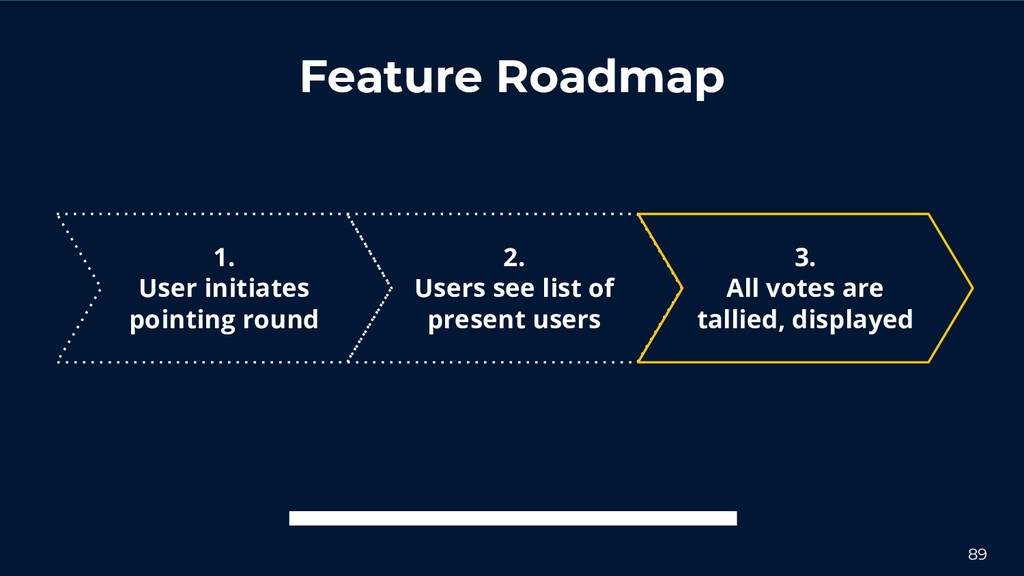 Feature Roadmap 2. Users see list of present us...