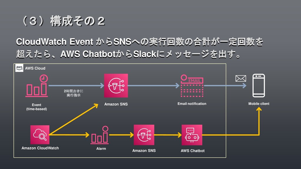 CloudWatch Event からSNSへの実行回数の合計が一定回数を 超えたら、AWS ...