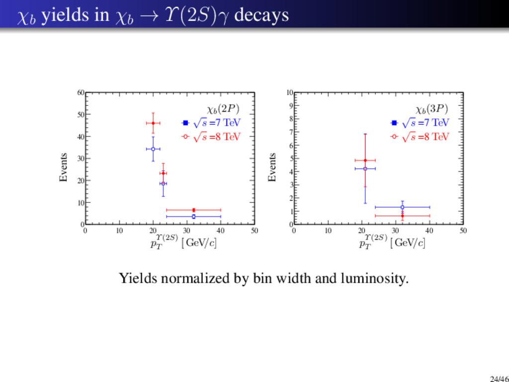 χb yields in χb → Υ(2S)γ decays 0 10 20 30 40 5...