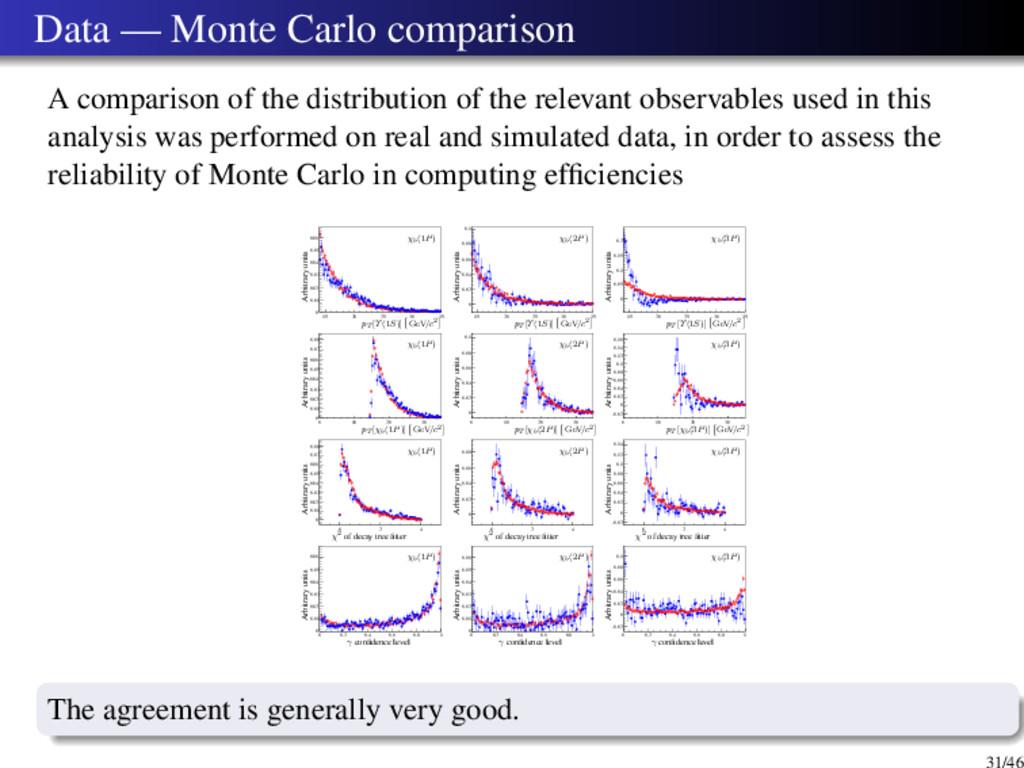 Data — Monte Carlo comparison A comparison of t...