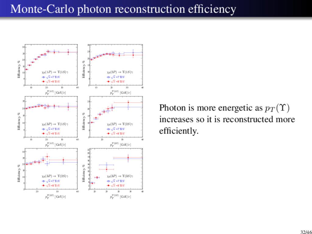 Monte-Carlo photon reconstruction efficiency 20 ...
