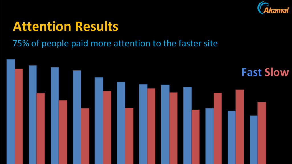Attention Results Fast Slow 75% of people paid ...