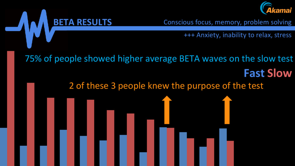 Attention Results BETA RESULTS +++ Anxiety, ina...