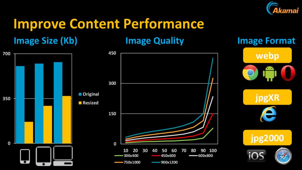 Improve Content Performance 0 350 700 Original ...