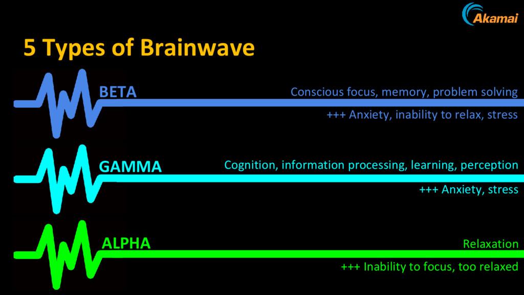 type of brain wave 5 Types of Brainwave BETA AL...