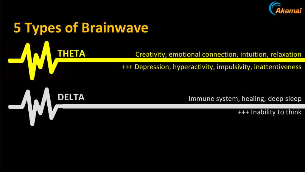 type of brain wave 5 Types of Brainwave THETA D...