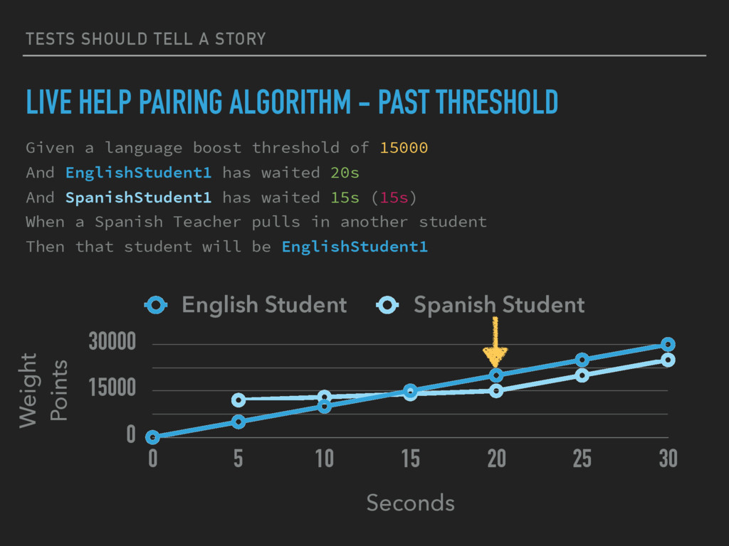 TESTS SHOULD TELL A STORY LIVE HELP PAIRING ALG...