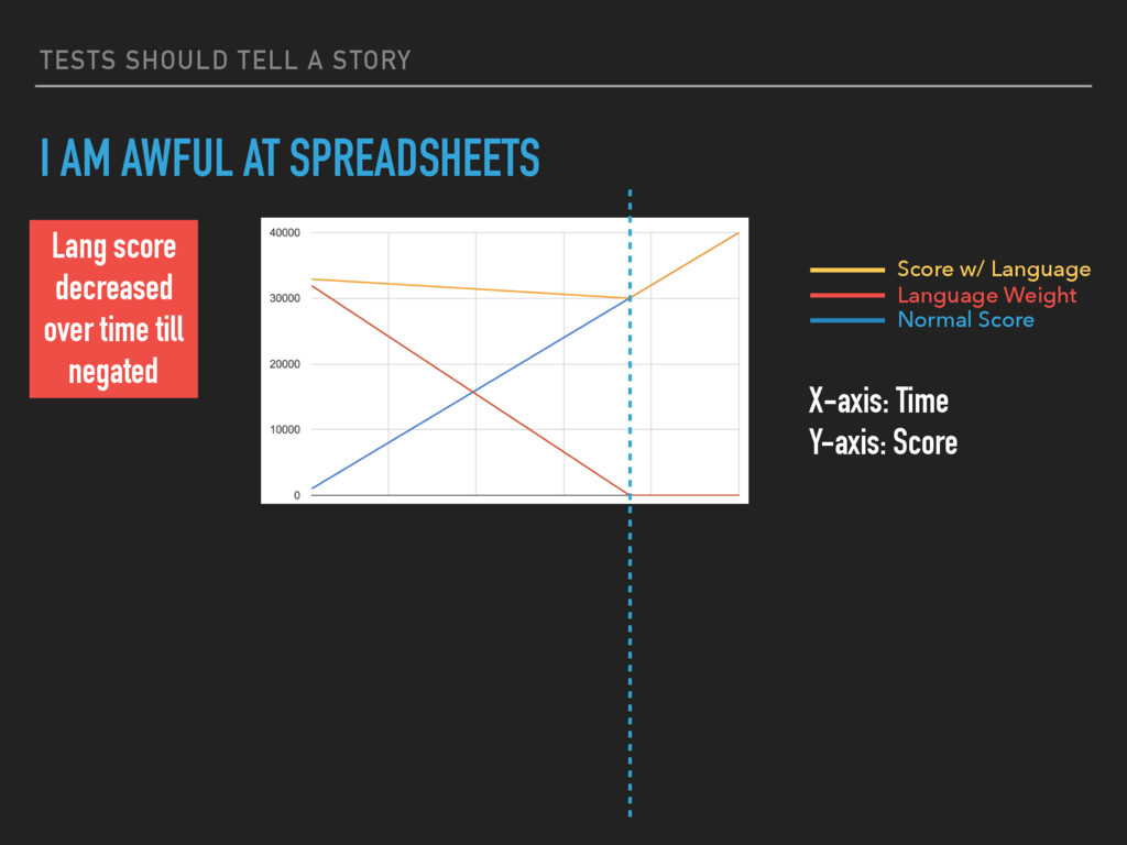 TESTS SHOULD TELL A STORY I AM AWFUL AT SPREADS...