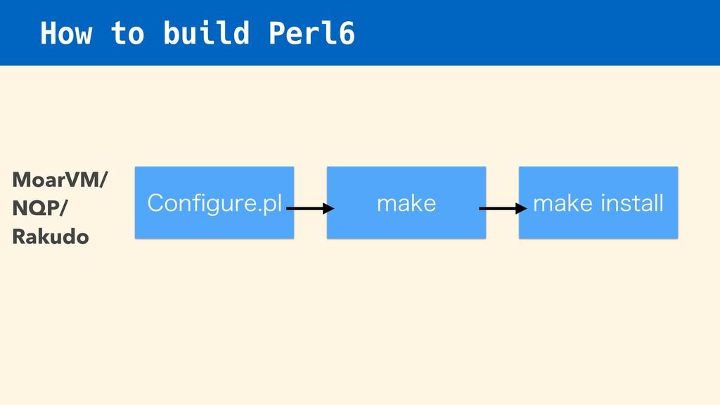 How to build Perl6 $POpHVSFQM NBLF NBLFJOTUBM...