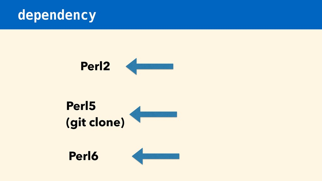 dependency Perl2 Perl5 (git clone) Perl6