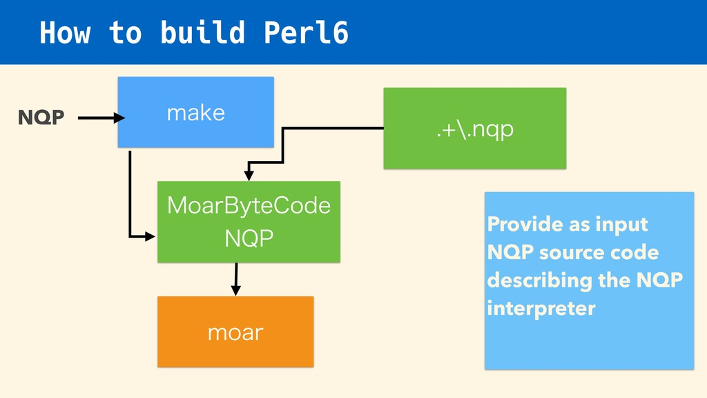 How to build Perl6 .PBS#ZUF$PEF /21 NQP NBLF N...