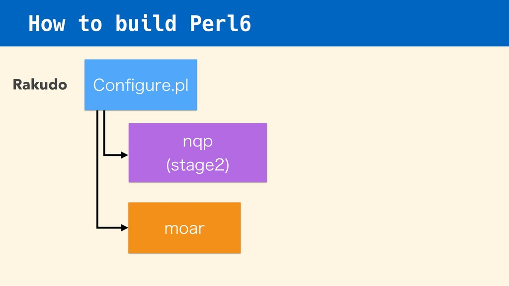 How to build Perl6 Rakudo $POpHVSFQM ORQ TUBH...