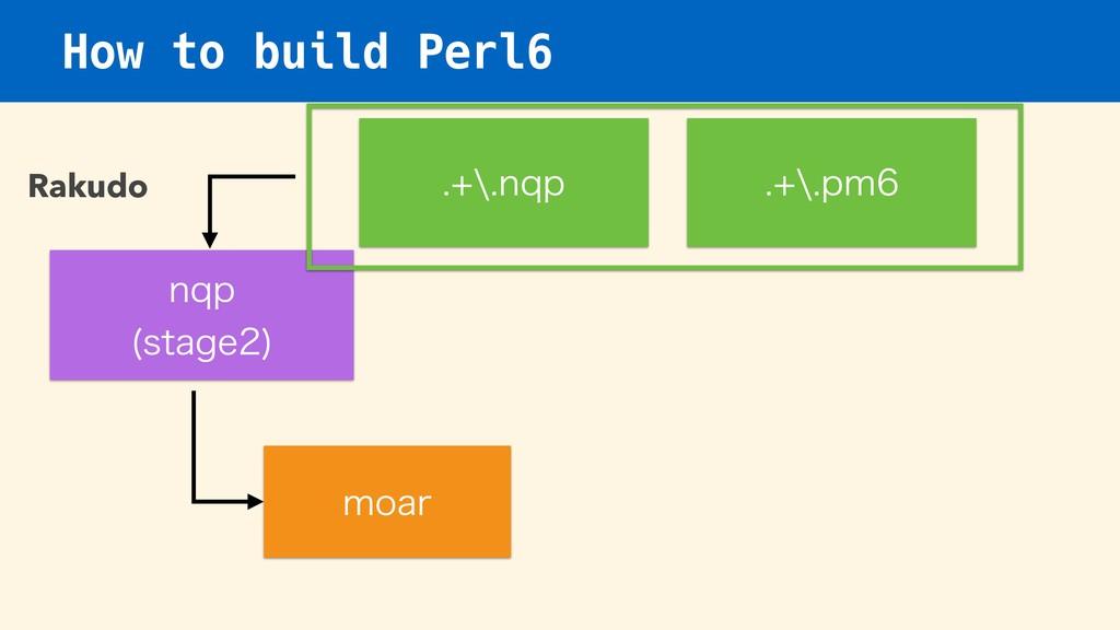 How to build Perl6 Rakudo ORQ TUBHF  NPBS a...