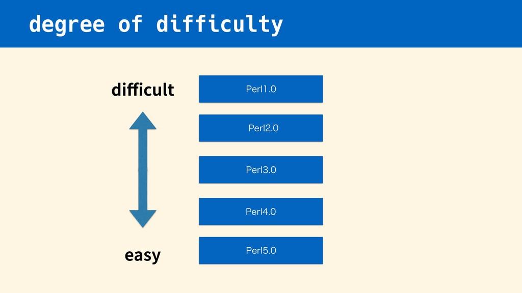 degree of difficulty 1FSM 1FSM 1FSM 1F...