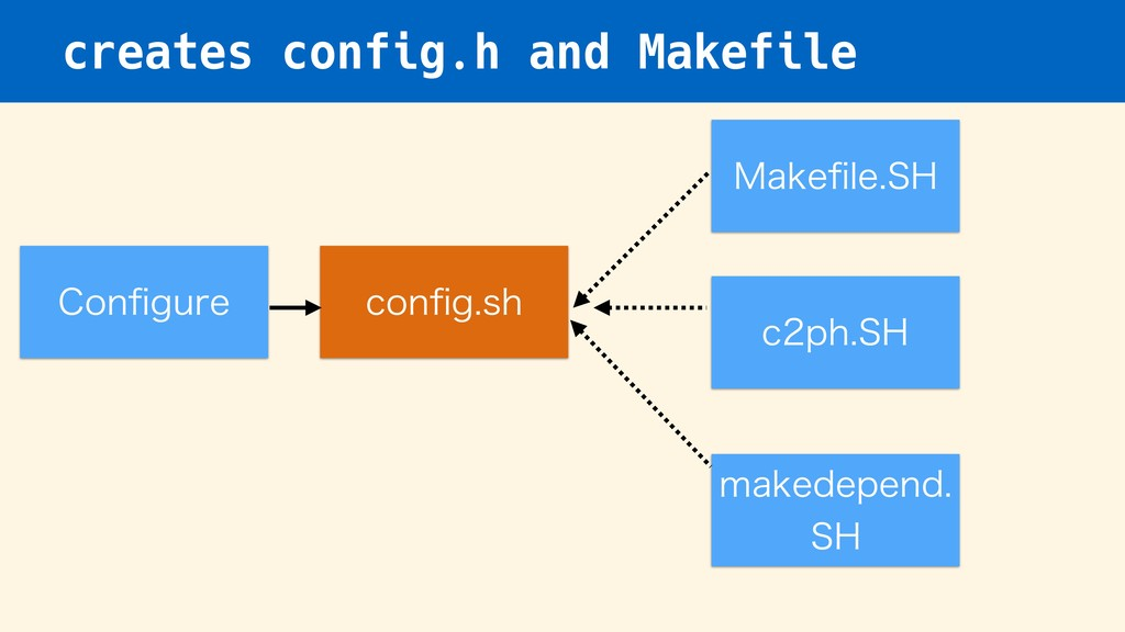 creates config.h and Makefile $POpHVSF DPOpHTI...