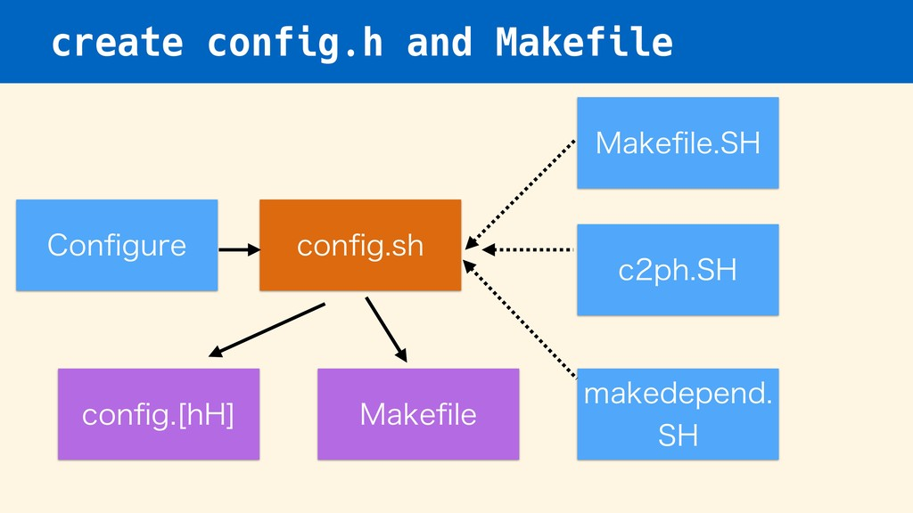 create config.h and Makefile $POpHVSF DPOpHTI ...