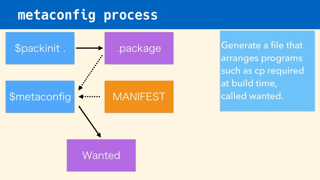 metaconfig process NFUBDPOpH Generate a file th...
