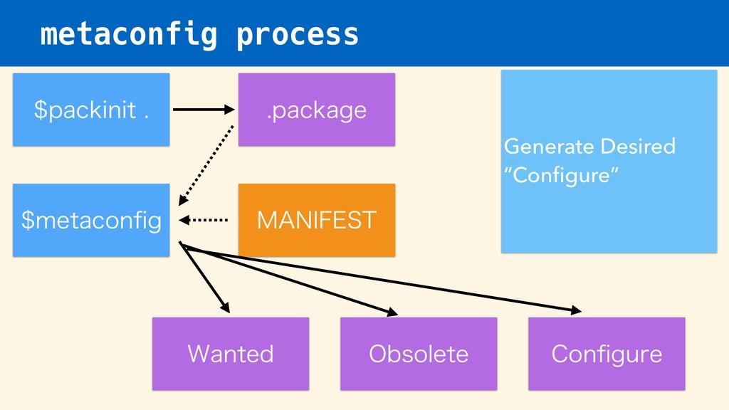 metaconfig process NFUBDPOpH Generate Desired ...