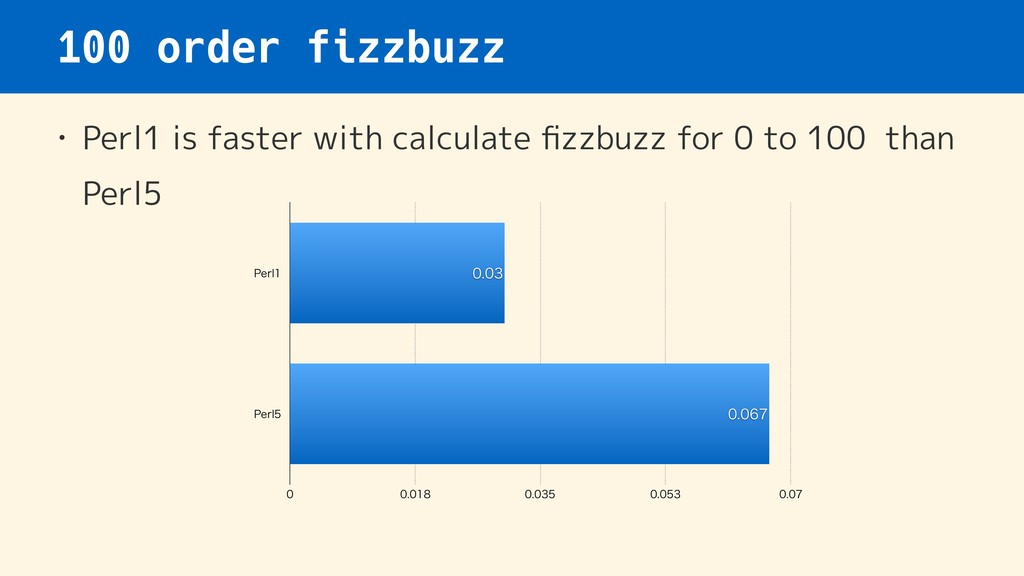 100 order fizzbuzz • Perl1 is faster with calcu...