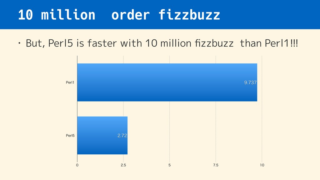 10 million order fizzbuzz • But, Perl5 is faste...
