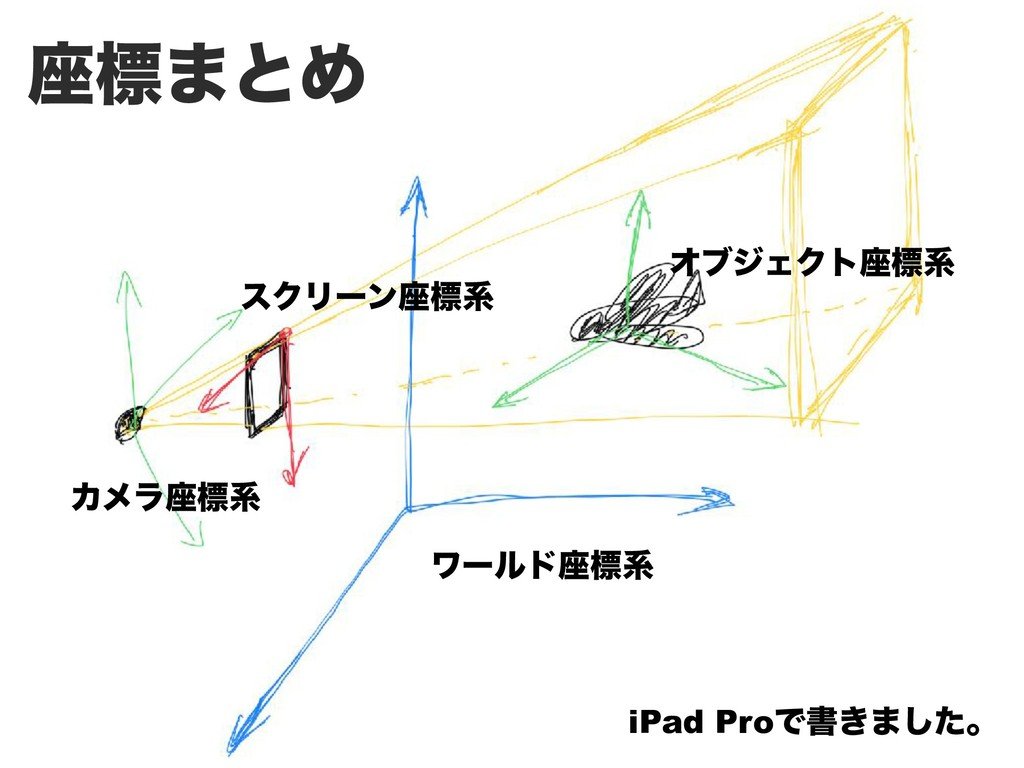 ࠲ඪ·ͱΊ ϫʔϧυ࠲ඪܥ ΦϒδΣΫτ࠲ඪܥ Χϝϥ࠲ඪܥ εΫϦʔϯ࠲ඪܥ iPad Pr...