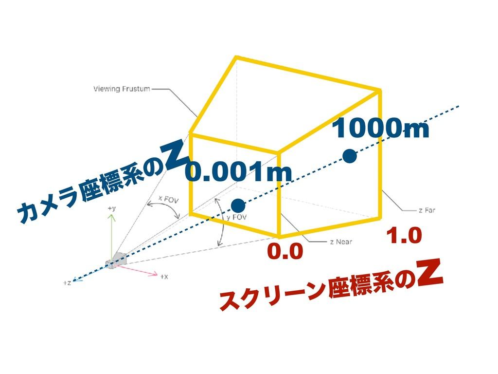0.0 1.0 εΫϦʔϯ࠲ඪܥͷ z 0.001m 1000m Χϝϥ࠲ඪܥͷ z