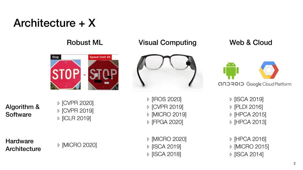 2 Algorithm & Software Hardware Architecture Ar...