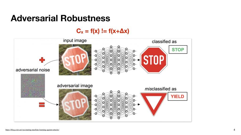Adversarial Robustness 4 https://blog.csiro.au/...