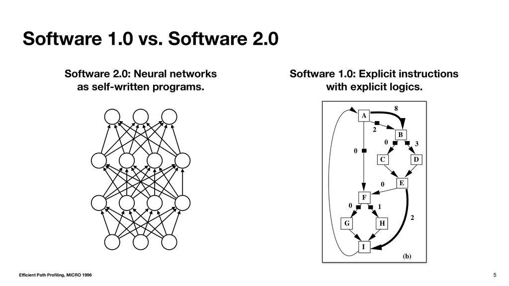 Software 1.0 vs. Software 2.0 5 A I G H F C E B...