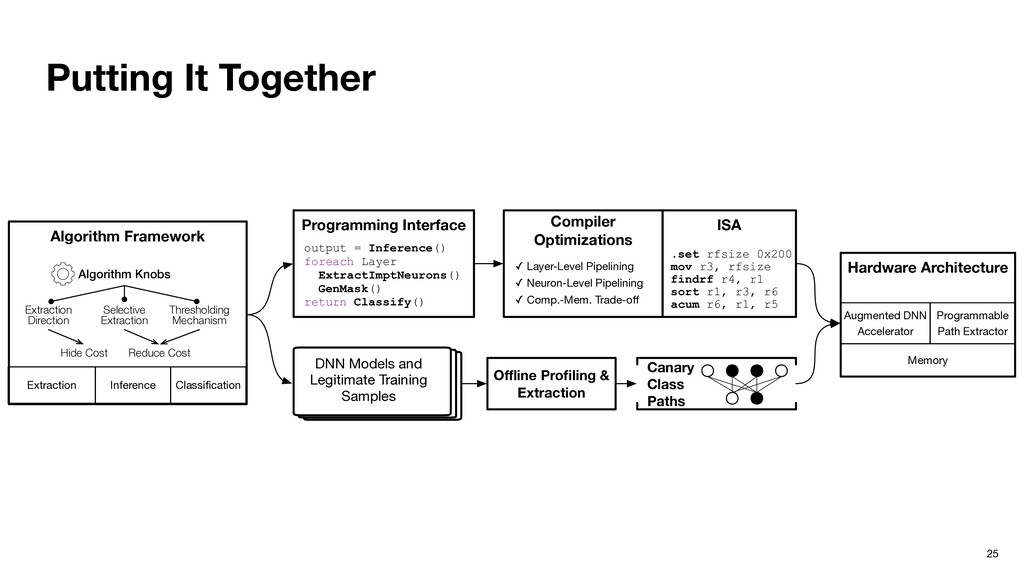 Putting It Together 25 Algorithm Framework Cana...