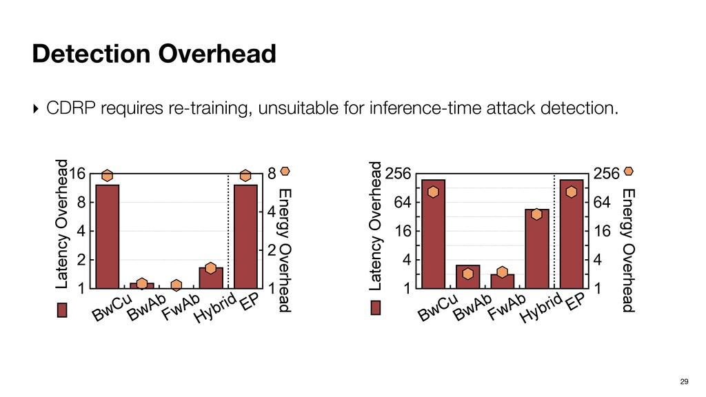 Detection Overhead 29 1 2 4 8 16 Latency Overhe...