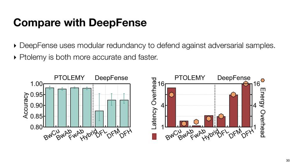 Compare with DeepFense 30 1.00 0.95 0.90 0.85 0...