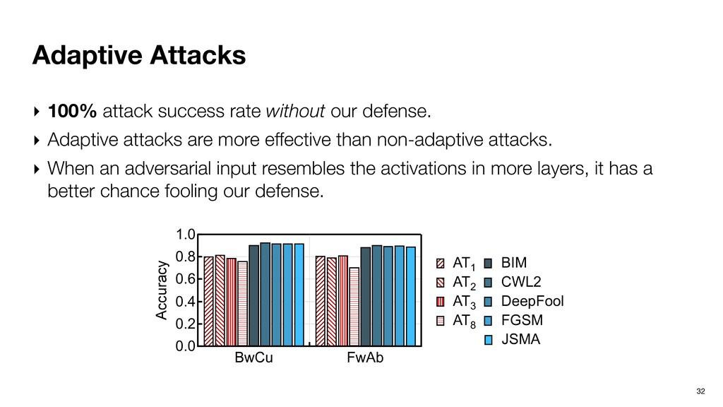 Adaptive Attacks 32 ‣ 100% attack success rate ...