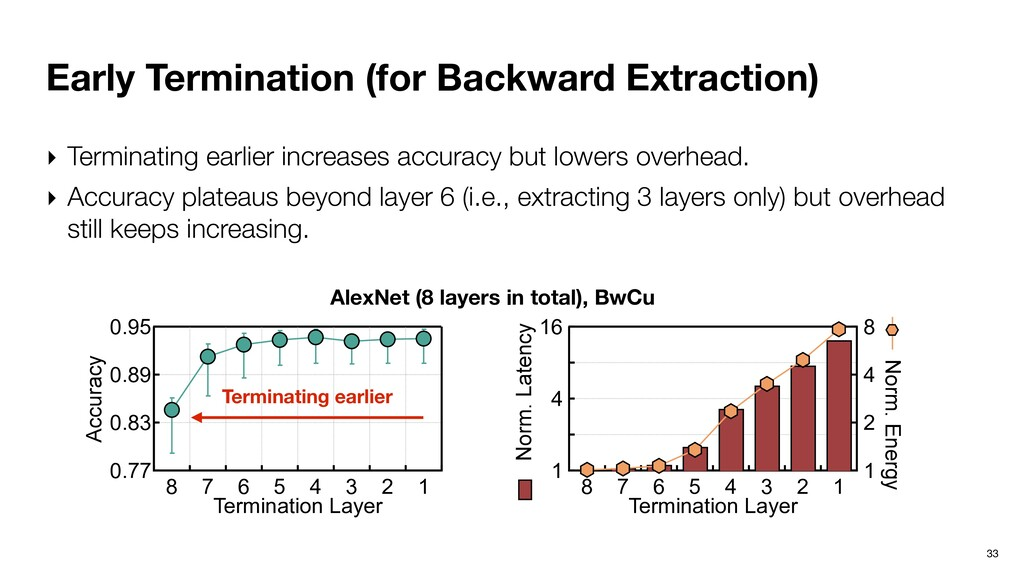 Early Termination (for Backward Extraction) 33 ...