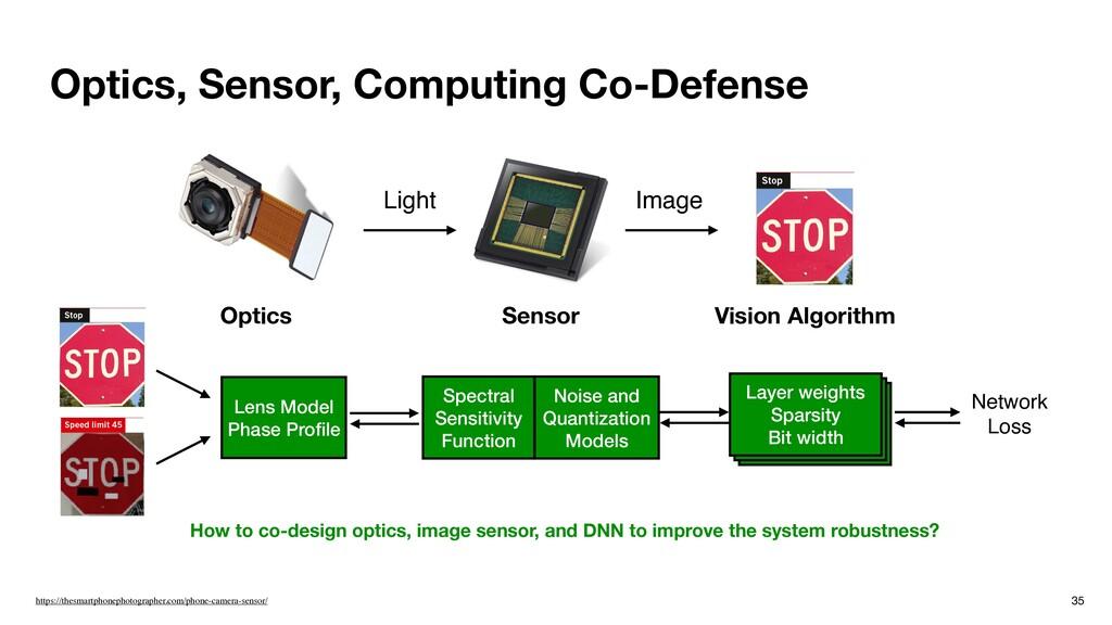 Optics, Sensor, Computing Co-Defense 35 Image h...