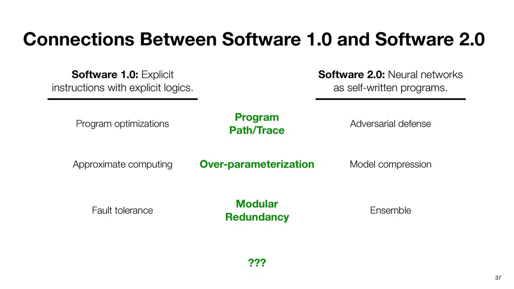 Connections Between Software 1.0 and Software 2...